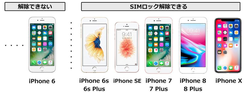 SIMロック解除可能なiPhone