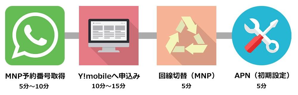 Yモバイルへの乗り換え手順のイラスト