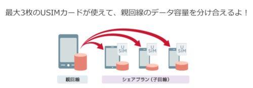 ワイモバイルのシェアプランの画像