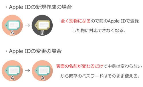 AppleIDの新規作成と変更の違いを説明したイラスト