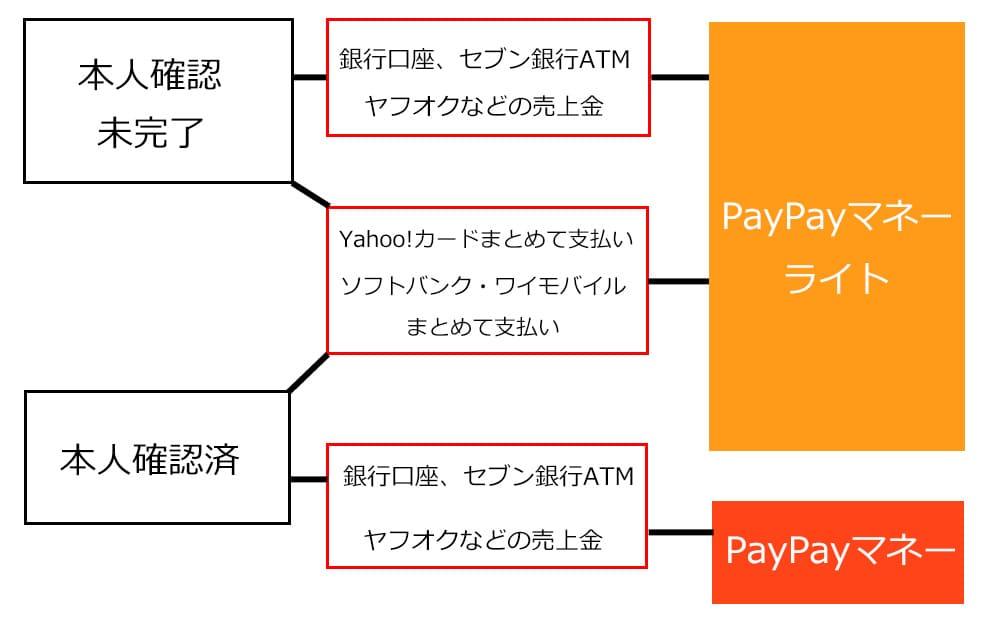 paypay残高の説明